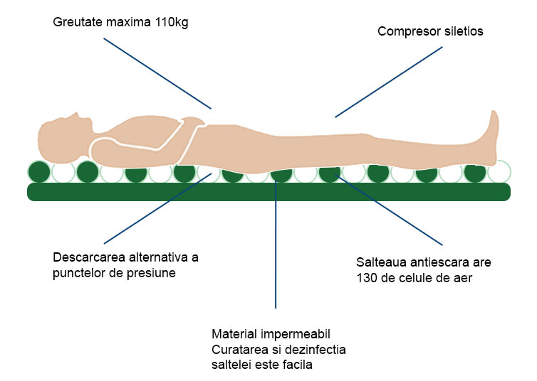 Saltea antidecubit cu compresor asigura presiune alternata